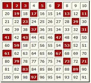 Oanas Primzahlen Numerologie Orakel